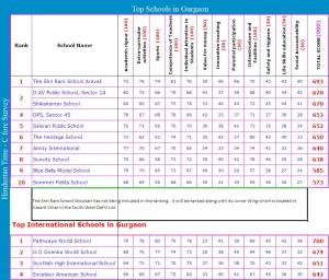 Top 10 Schools in Gurgaon - HT Survey 2010